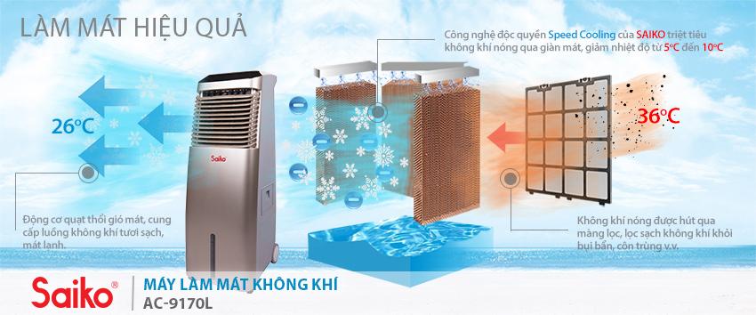 Cơ chế làm mát của quạt điều hòa làm mát không khí Saiko AC 9110CL