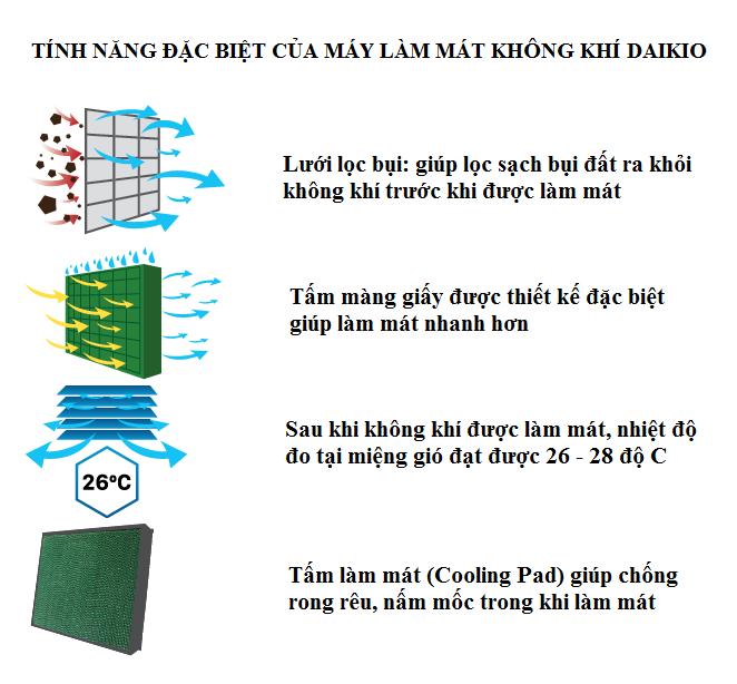 Quạt điều hòa Daikio DK-2500A gió mát hơn khi sử dụng trong môi trường thông thoáng